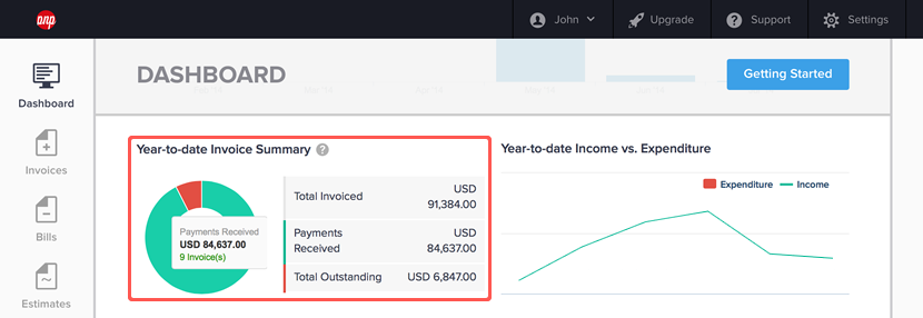 Year-to-date Invoice Summary