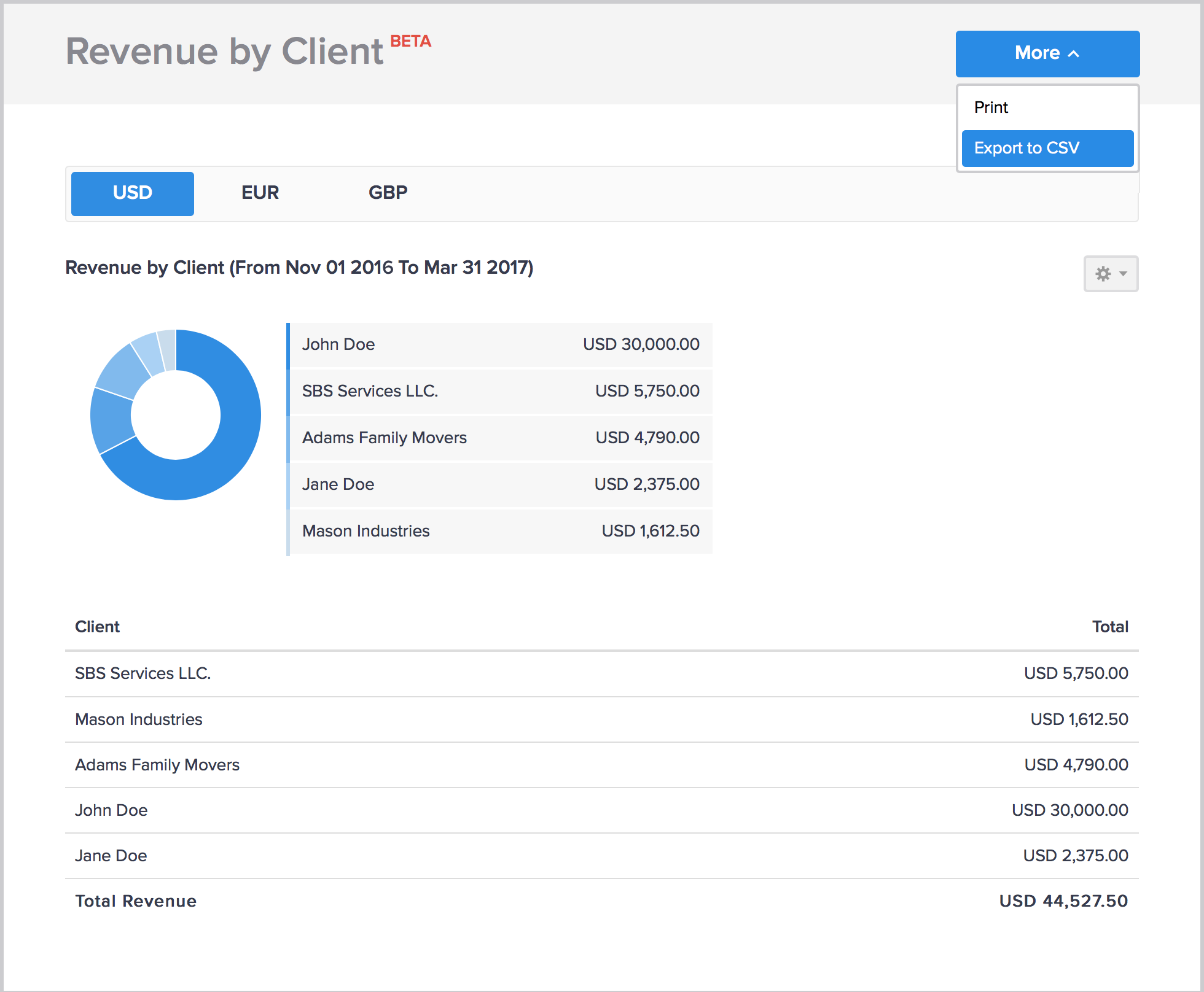 Revenue by Client report in Hiveage