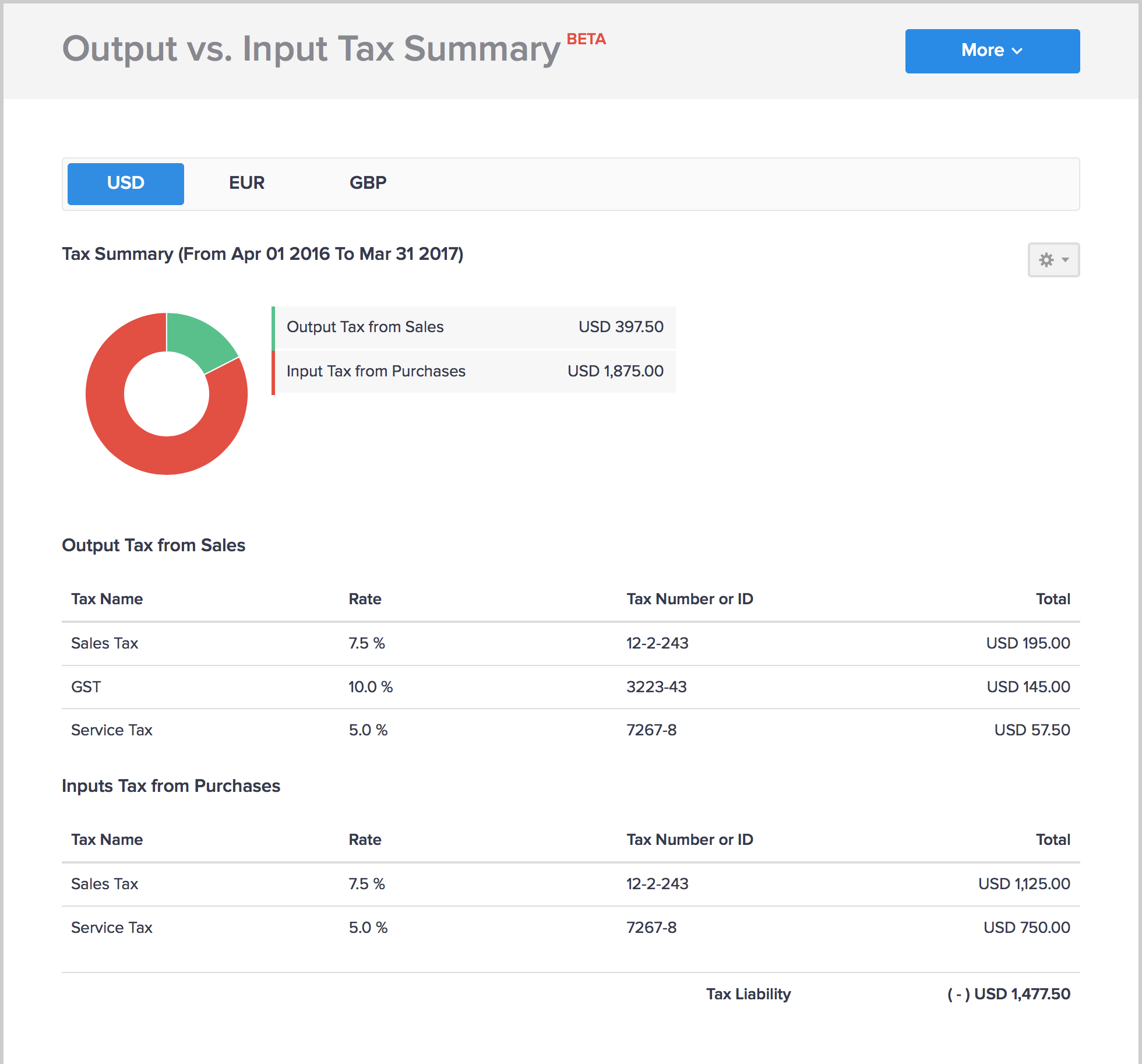 Output vs. Input Tax Summary report in Hiveage
